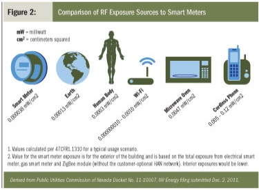 comparison of RF Exposure Sources to Smart Meters