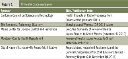 RF Health Concern Analyses