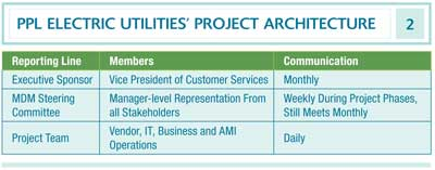 PPL Electric Utilities' Project Architecture