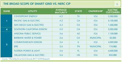 The Broad Scope of Smart Grid vs. NERC CIP