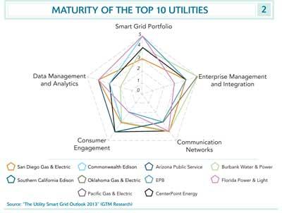 maturity of the top 10 utilities