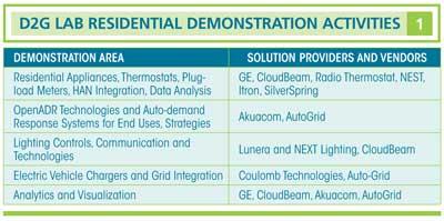 Demand to Grid Lab