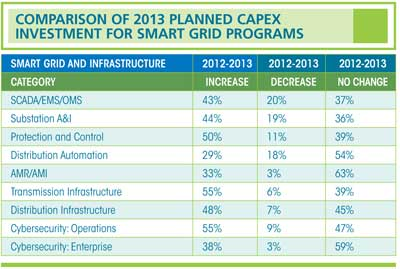 Comparison of 2013 Planned Capex Investment for Smart Grid Programs