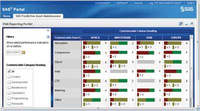 SAS Predictive Asset Maintenance