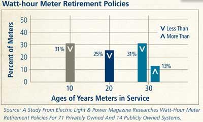 Watt-hour Meter Retirement Policies
