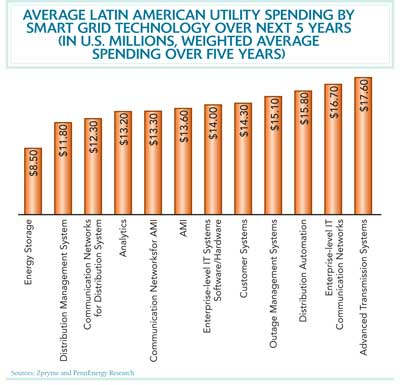 utility spending