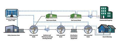 Node-based Smart Grid Communications Platform