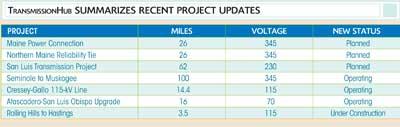 TransmissionHub Summarizes Recent Project Updates