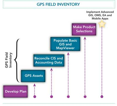 GPS field inventory
