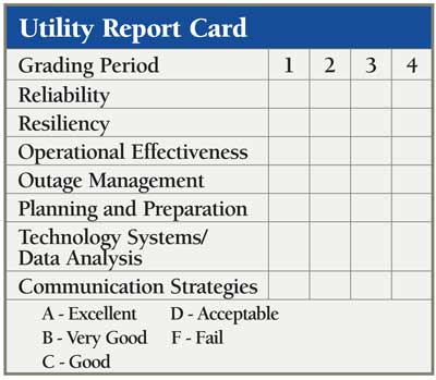 Utility Report Card