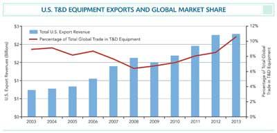 equipment exports