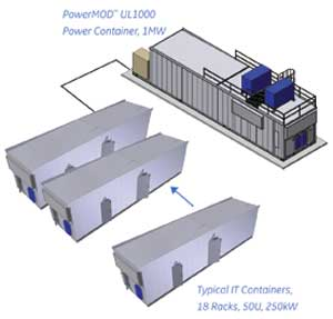 Containerized Power Systems Platform