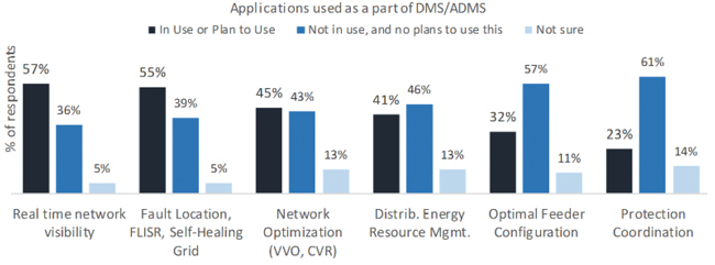 FIGURE 1: Applications used as a part of DMS/ADMS