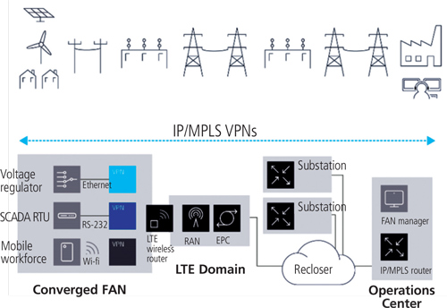 FIGURE 2: Converged FAN Architecture for Segregated, Secure, Application-specific Communications