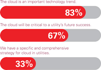 FIGURE 1: Please share how much you agree with the following statement regarding cloud technologies and investments. Figure shows percent of respondents that agreed with statements