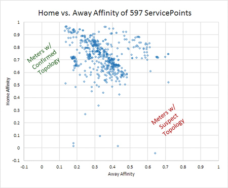 FIGURE 2: Home vs. Away Affinity of 597 ServicePoints