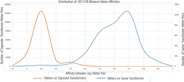 FIGURE 1: Distribution of Affinity of all meter connections under the same or under separate transformers