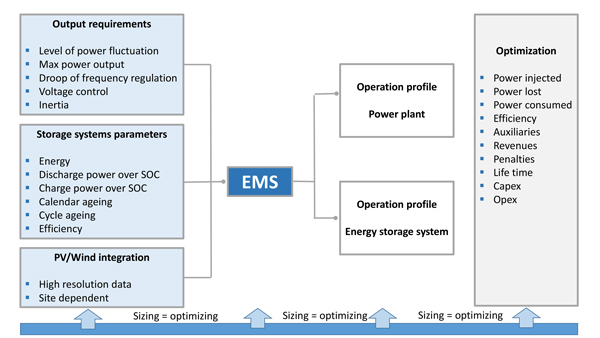 FIGURE 6: Energy management system development requires several inputs