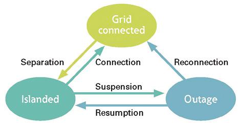 Microgrid system operating modes. Image courtesy of Eaton.
