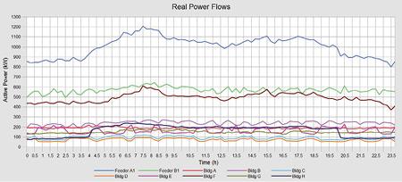 Sample microgrid simulation result.