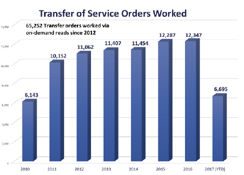 Transfer of Service Orders Worked