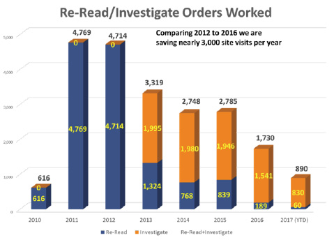Re-Read/Investigate Orders Worked