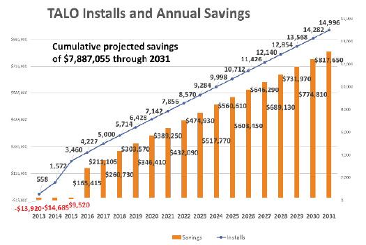 TALO Installs and Annual Savings
