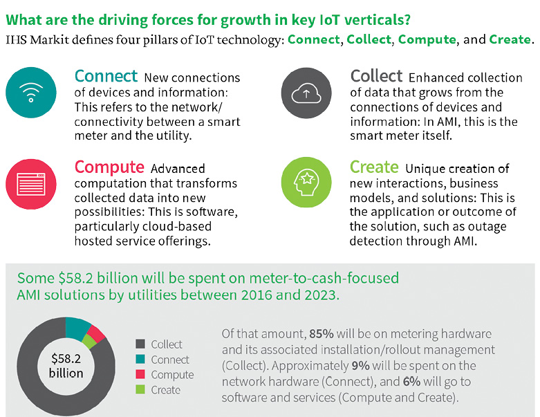 What are the driving forces for growth in key loT verticals