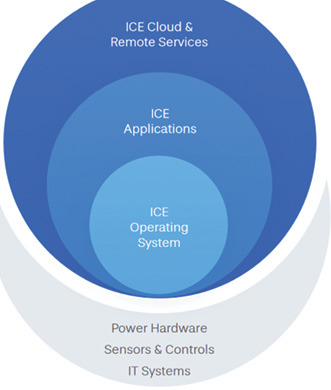 Intelligent Control of Energy Software Virtual Power Systems, creators of Software Defined Power (SDP) announced a new release of its Intelligent Control of Energy (ICE®) software application suite with additional capabilities to transform power delivery in data center and cloud environments. ICE is a software-based power control platform that intelligently and dynamically distributes and manages power in data centers with constant awareness of power consumption needs across the entire topology. Utilizing machine learning and predictive analytics to unlock trapped and underutilized power, this innovative solution drives aggressive vertical and rack-powered density, enabling 2:1 rack consolidation. The ability to halt rack sprawl through consolidation while increasing power density can slash annual costs of a production IT rack by more than half, while driving increased capacity and revenue for data center operators. ICE can monitor and orchestrate power consumption of thousands of SDP-compatible devices within the data center while leveraging machine learning algorithms to predict short-term changes and identify stranded capacity based on historical usage patterns. As a result, ICE policies sent to hardware devices can dictate power consumption or delivery within milliseconds for dramatic improvements in IT workload scheduling and orchestration.   Virtual Power Systems GO TO WWW.PGIHOTIMS.COM FOR MORE INFORMATION